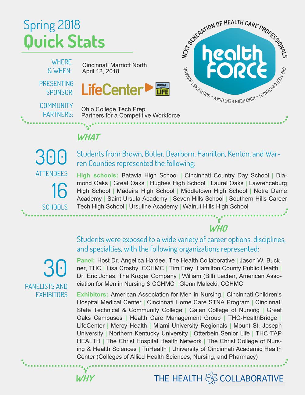 HealthFORCE Quick Stats: Spring 2018