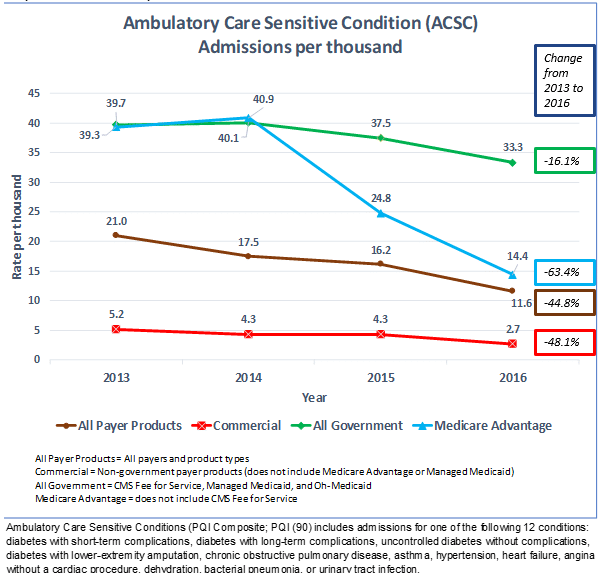ACSC admissions per thousand, CPC Classic