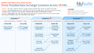 Diagram of three possible data exchange scenarios